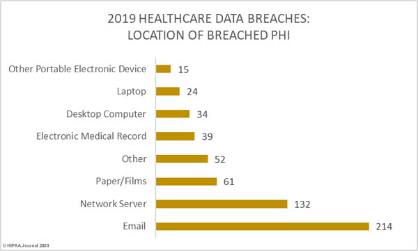 2019-healthcare-data-breaches-location-phi
