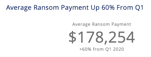 Average Ransom Payment