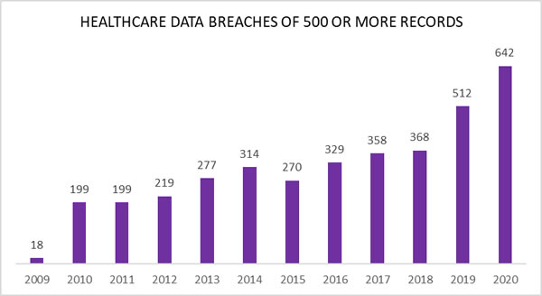 Bar graph image showing increase in healthcare breaches & validating is it safe to send medical records via email