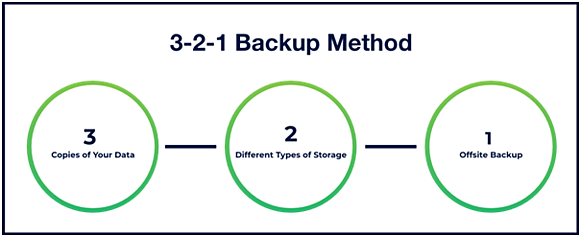 Data Backup and Recovery Method