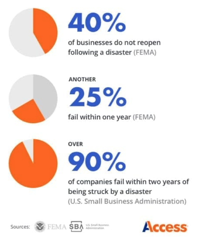 Infographic showing percentage failure rates of businesses after disaster