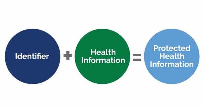 Methods to de-identify health information under the HIPAA Privacy Rule