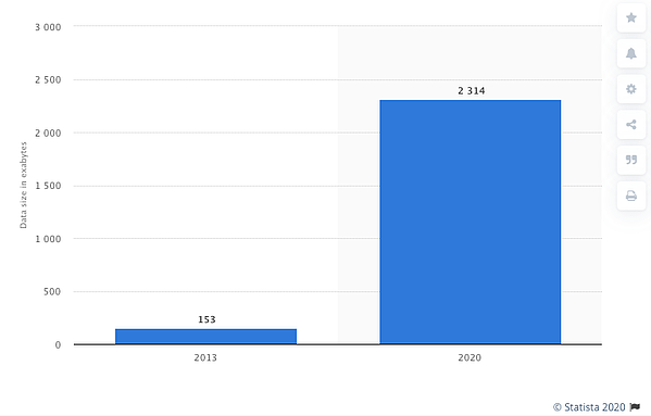 Total amount of healthcare data generated in 2013 and a projection for 2020