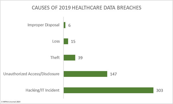 causes-2019-healthcare-data-breaches