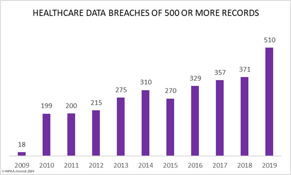 healthcare-data-breach-report