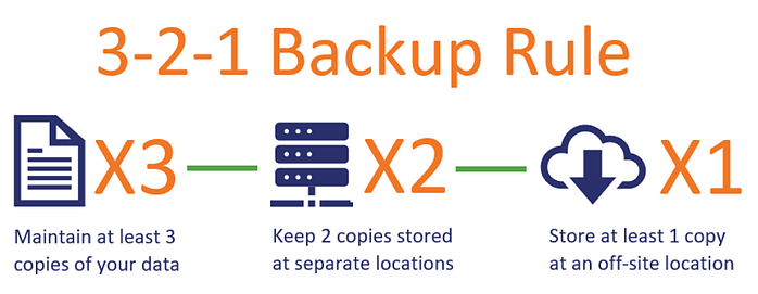 infographic describing the 3-2-1 back up rule