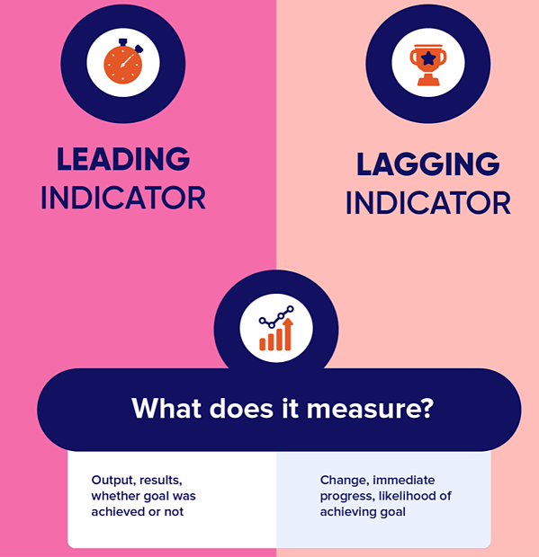 lagging indicators