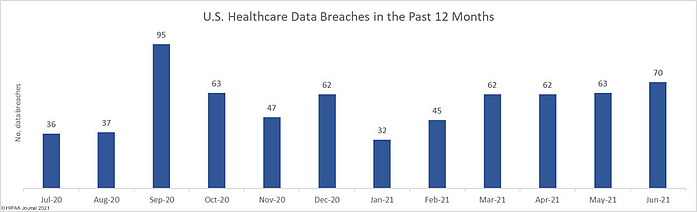 line graph indicating US healthcare data breaches